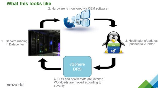 VMware HA is Proactive now!!!