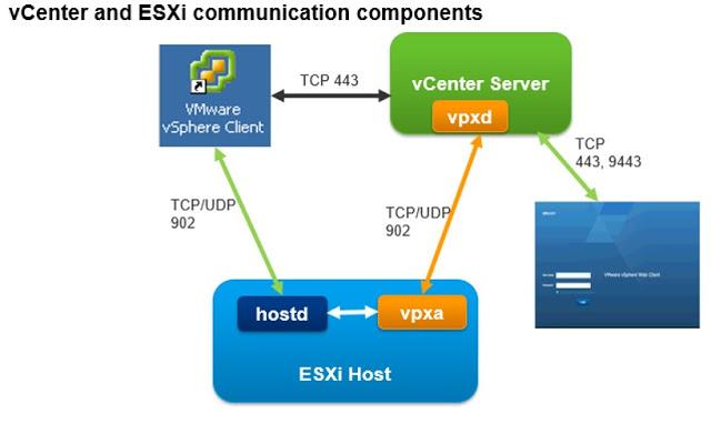 ESXi and vCenter Server Communication