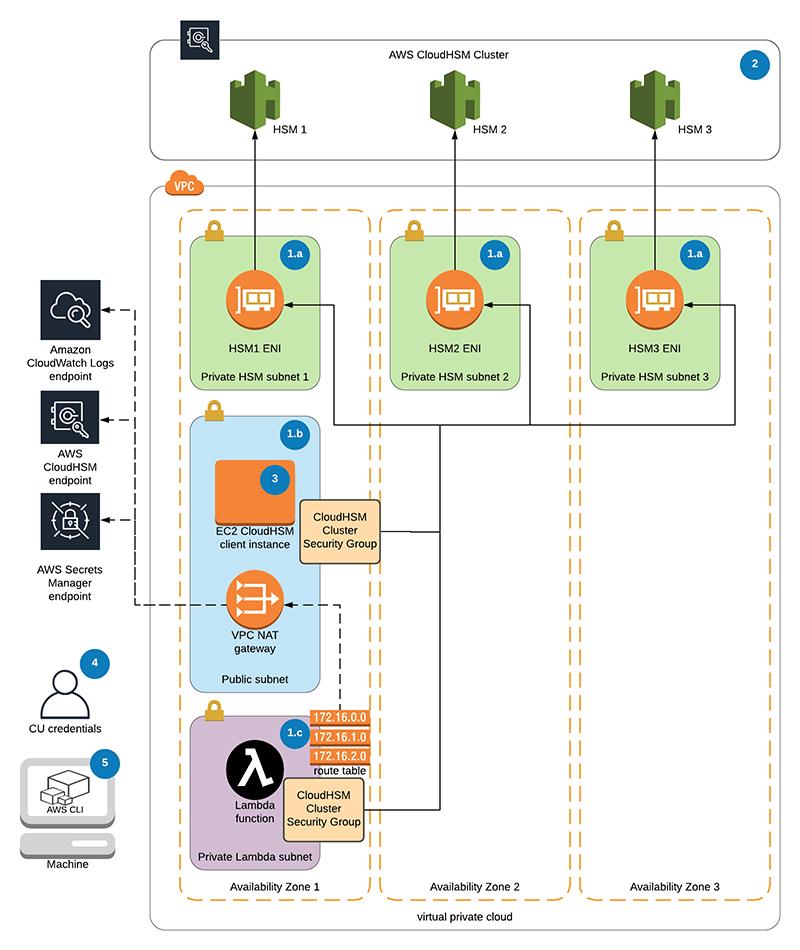 How to run AWS CloudHSM workloads on AWS Lambda