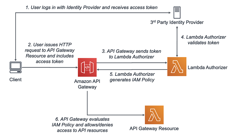 Use AWS Lambda authorizers with a third-party identity provider to secure Amazon API Gateway REST APIs
