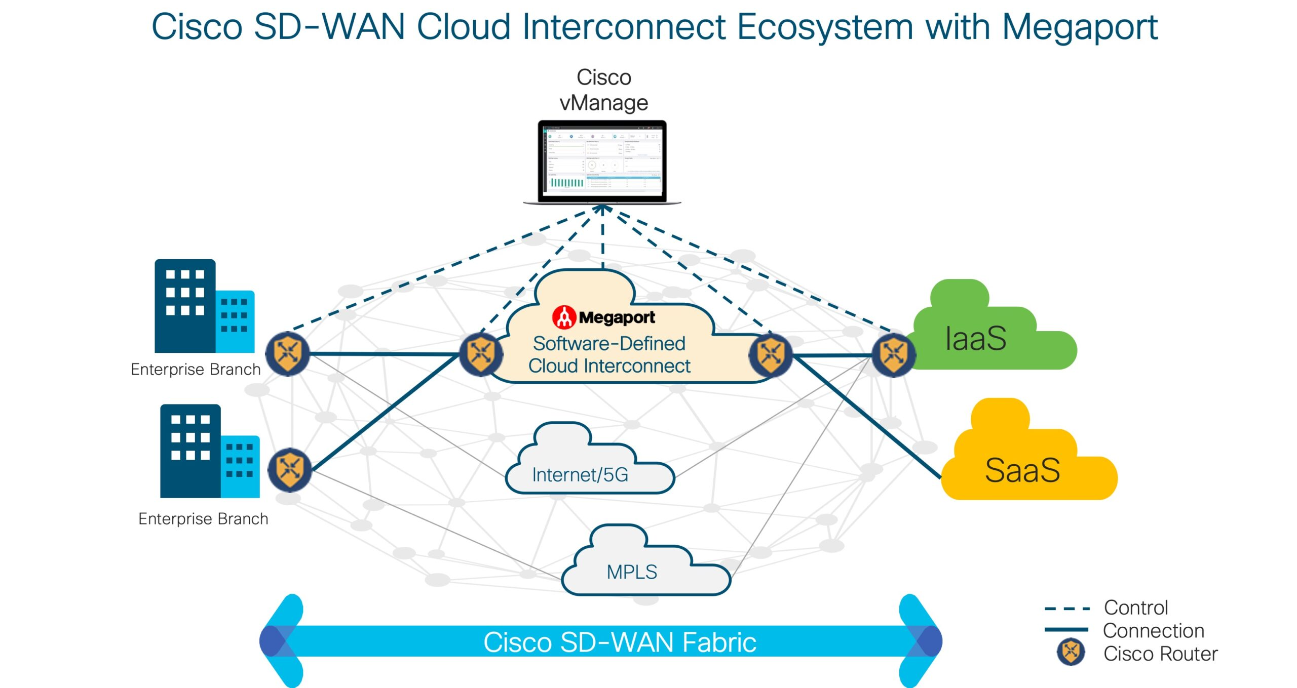 One Stop It Service Provider Cisco Launches Sd Wan Cloud Interconnect Ecosystem With Megaport