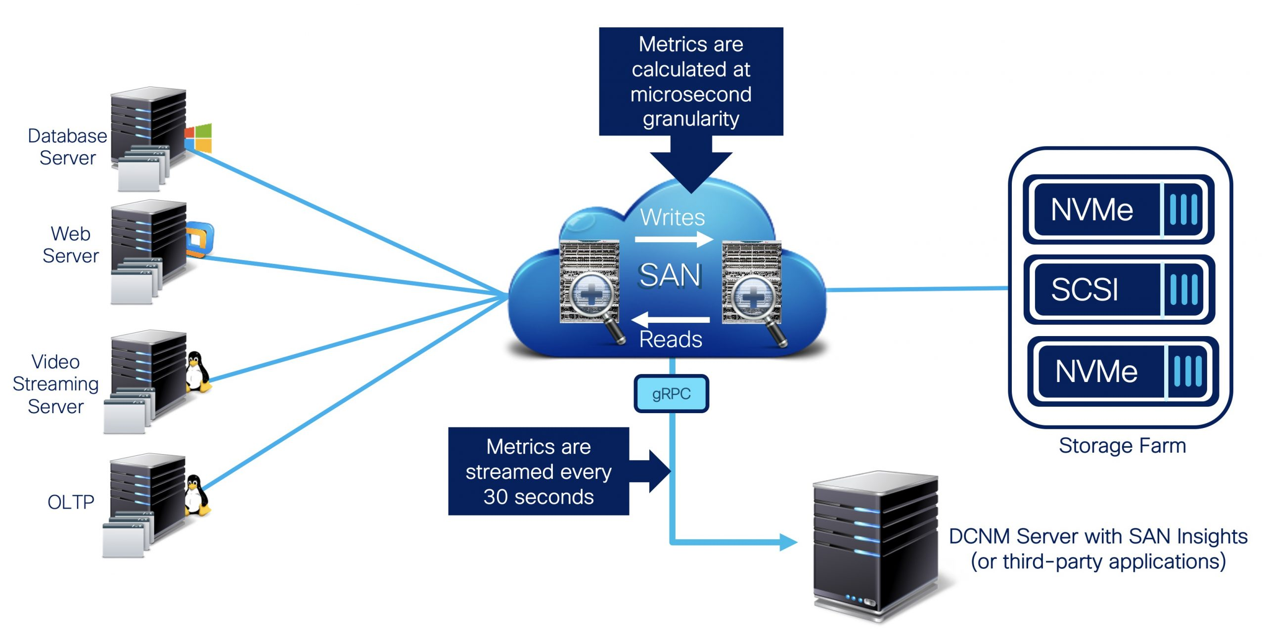 Cisco MDS SAN Analytics: The GPS System for Your SAN