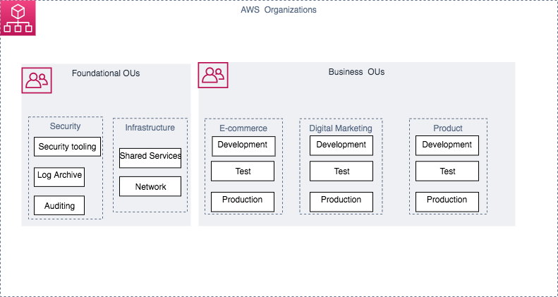 AWS Firewall Supervisor helps automate security team management: 3 scenarios