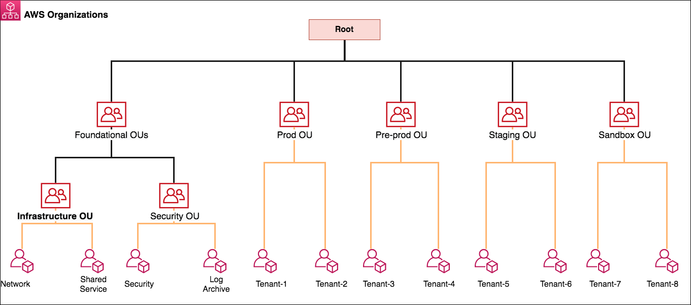 Use AWS Firewall Supervisor to deploy protection from scale in AWS Organizations