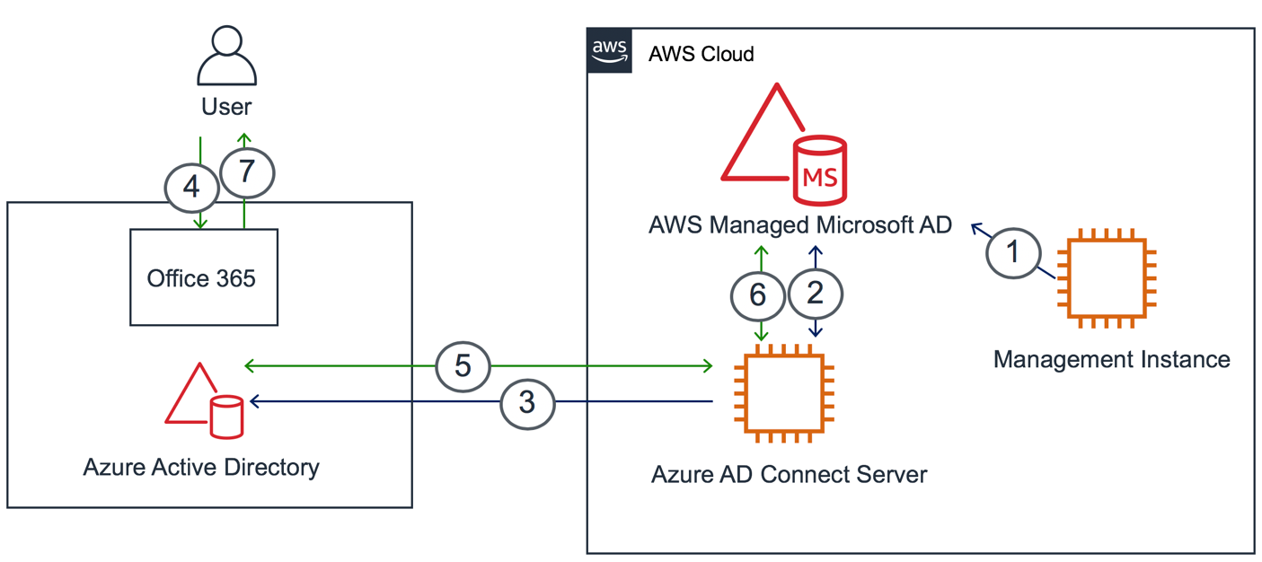 Enable Workplace 365 with AWS Managed Microsoft AD without user password synchronization