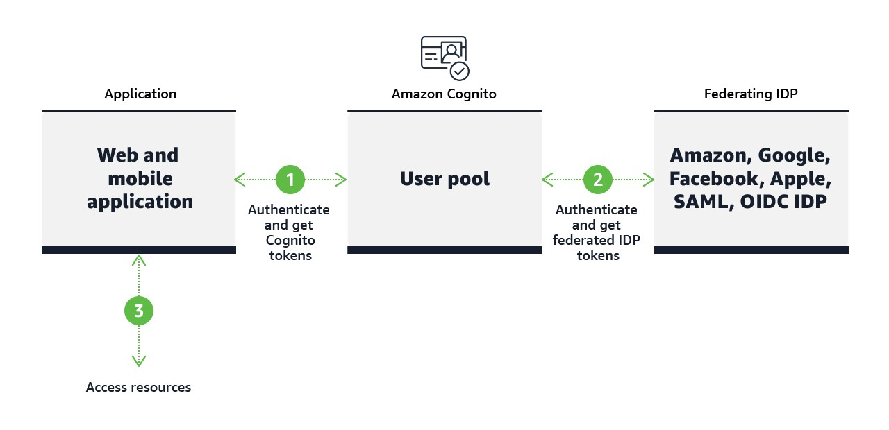 How exactly to add authentication to the single-page web program with Amazon Cognito OAuth2 implementation