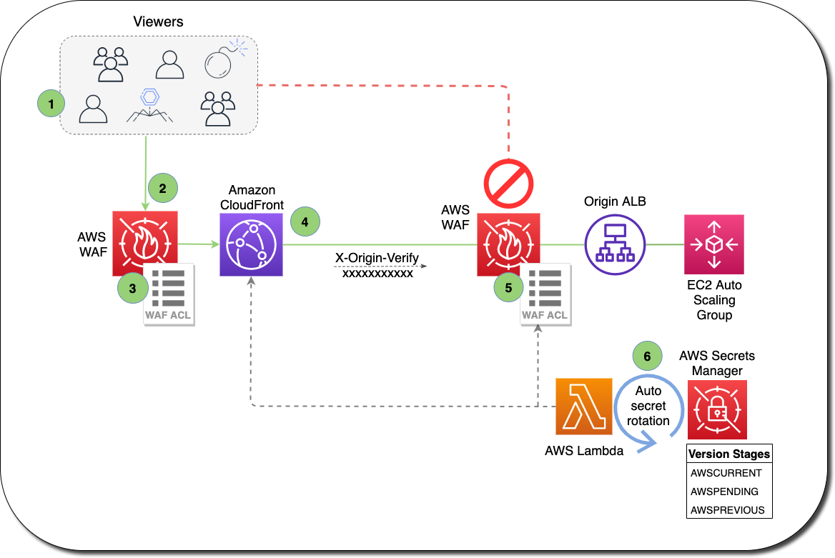 How exactly to enhance Amazon CloudFront origin safety with AWS AWS and WAF Secrets Manager