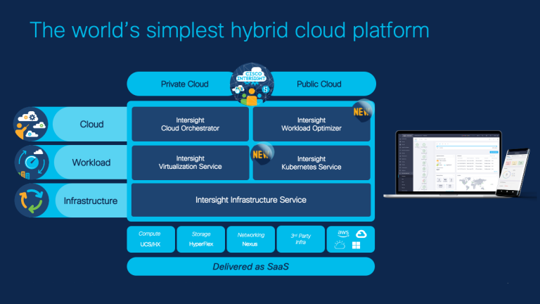 ITOps Reimagined through Intersight, the  World's Simplest Hybrid Cloud Operations Platform