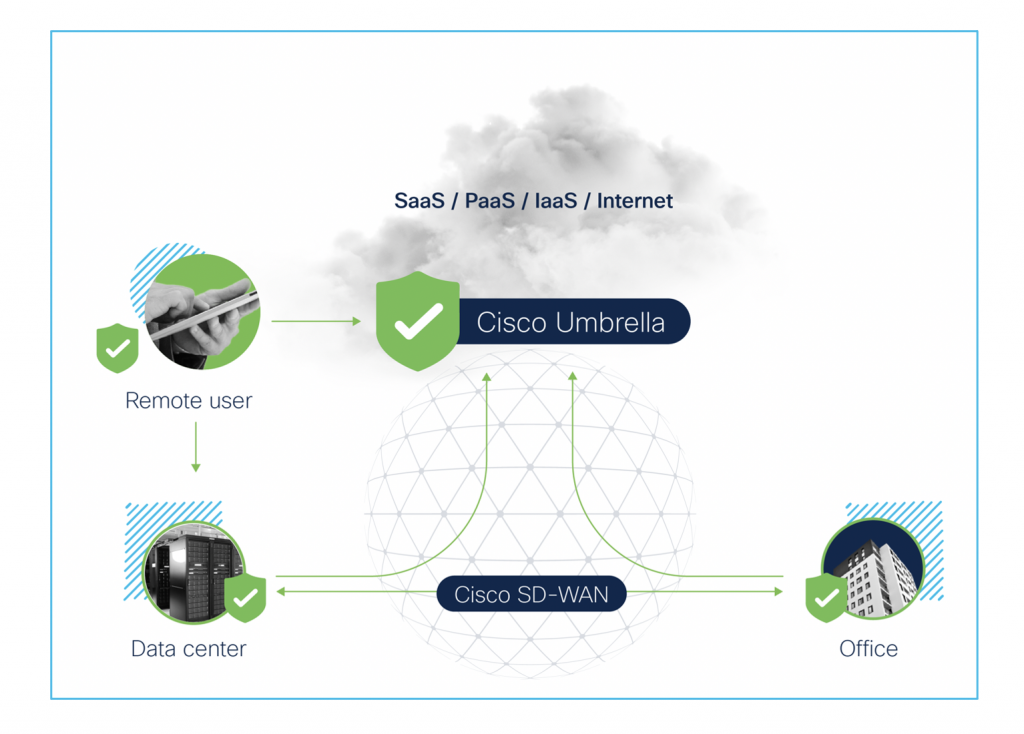 Cisco Takes a Basic, Secure, and Scalable Method of SASE