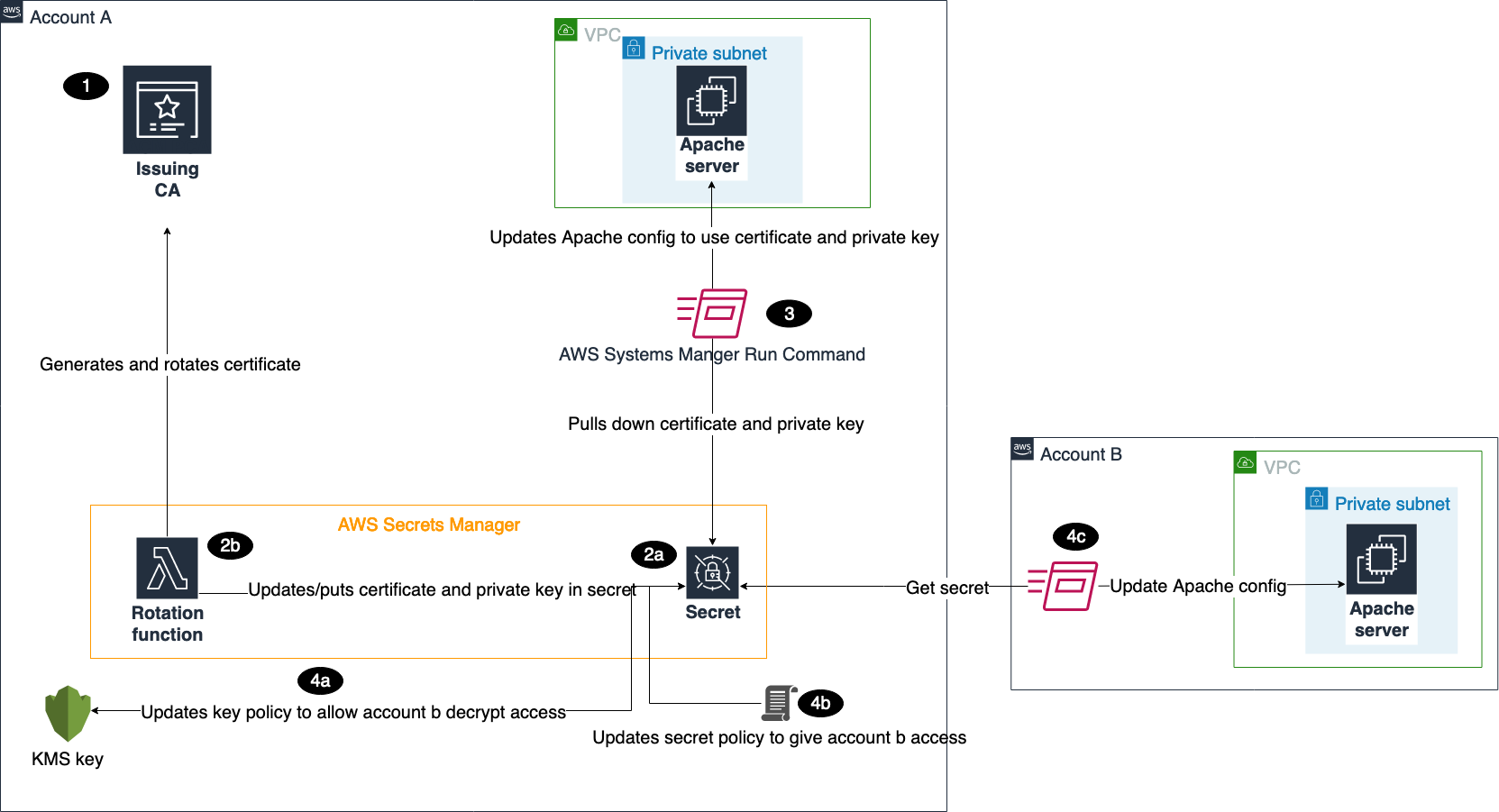 Use AWS Secrets Supervisor to simplify the administration of private certificates