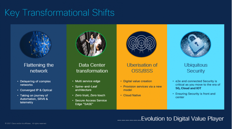 Digital Transformation 2.0: New Architecture for the brand new Normal