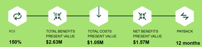 Cohesity on Cisco UCS Returns 150% on Expense in only One Year