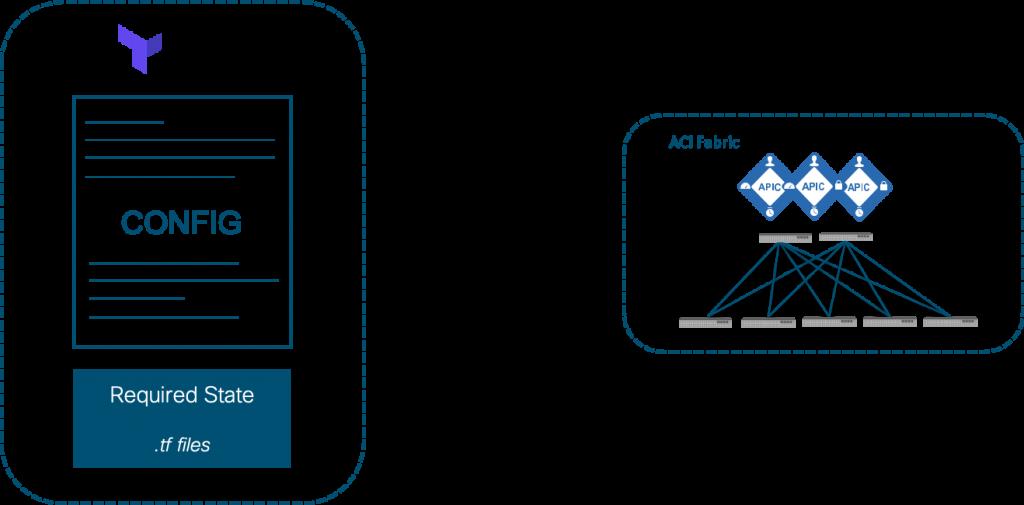 Launch to Terraform with Cisco ACI, Part 1