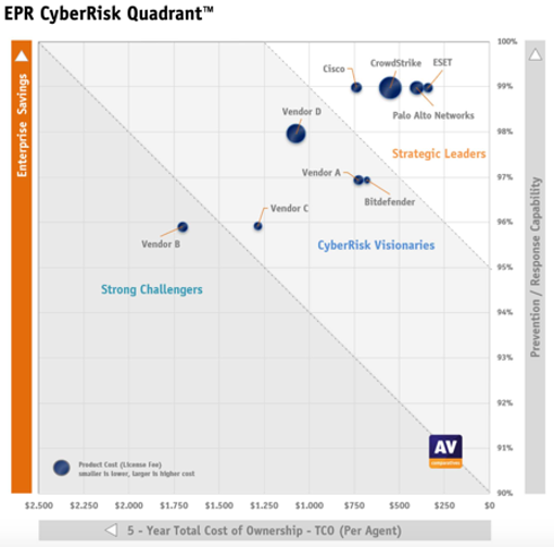 Cisco Secure Endpoint called an Endpoint Prevention and Reaction (EPR) Leader