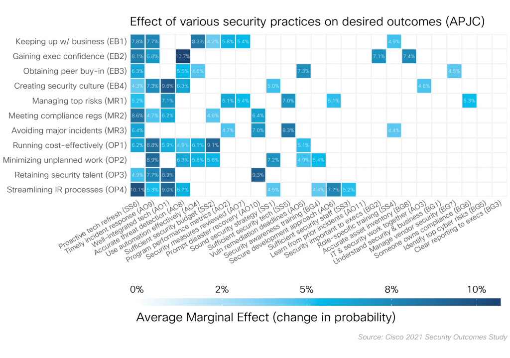 Security Outcomes Report: Best Findings from All over the world