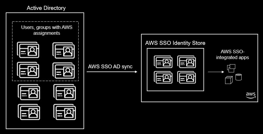 How AWS SSO Dynamic Directory sync enhances AWS program experiences