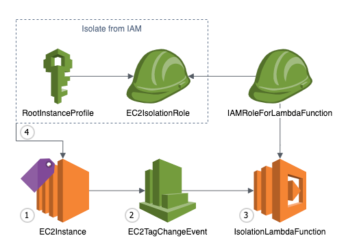 Automate Amazon EC2 example isolation through the use of tags