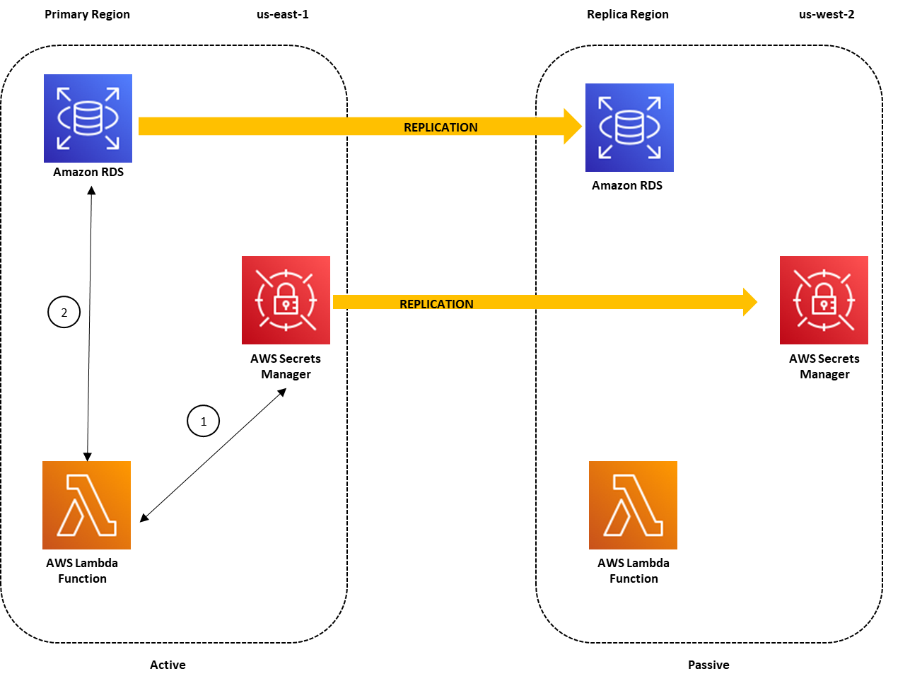 How exactly to replicate secrets in AWS Secrets Manager to multiple Regions