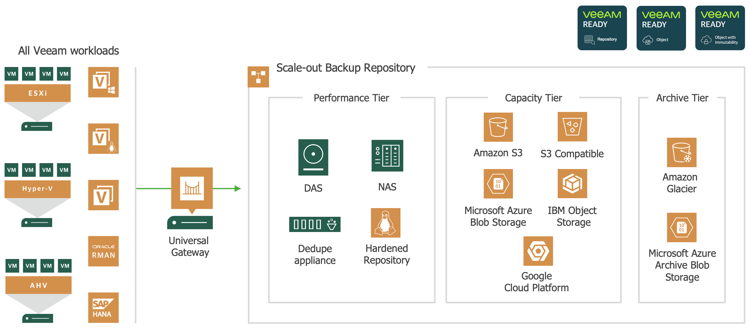 V11: Complete the Back-up Lifecycle with Veeam's SOBR Archive Tier