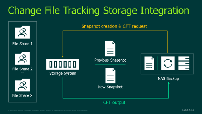 V11: Unleash the energy and recovery of one's Veeam NAS backup