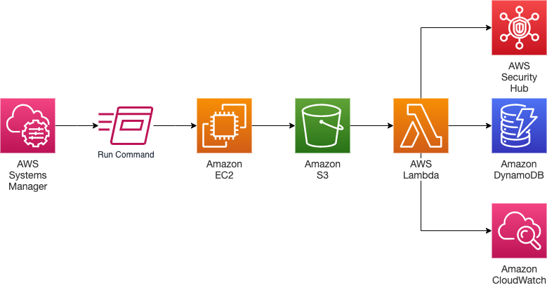 How exactly to automate SCAP tests with AWS Systems Protection and Manager Hub