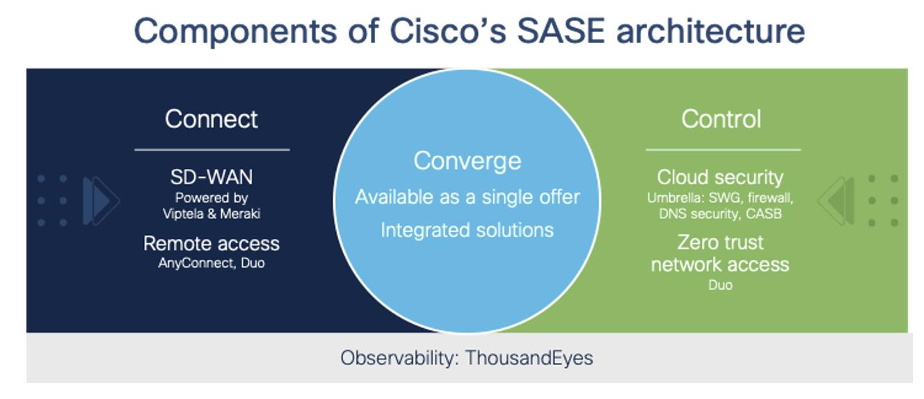 Cisco's Eyesight for SASE and a fresh Provide to Kickstart Your Journey