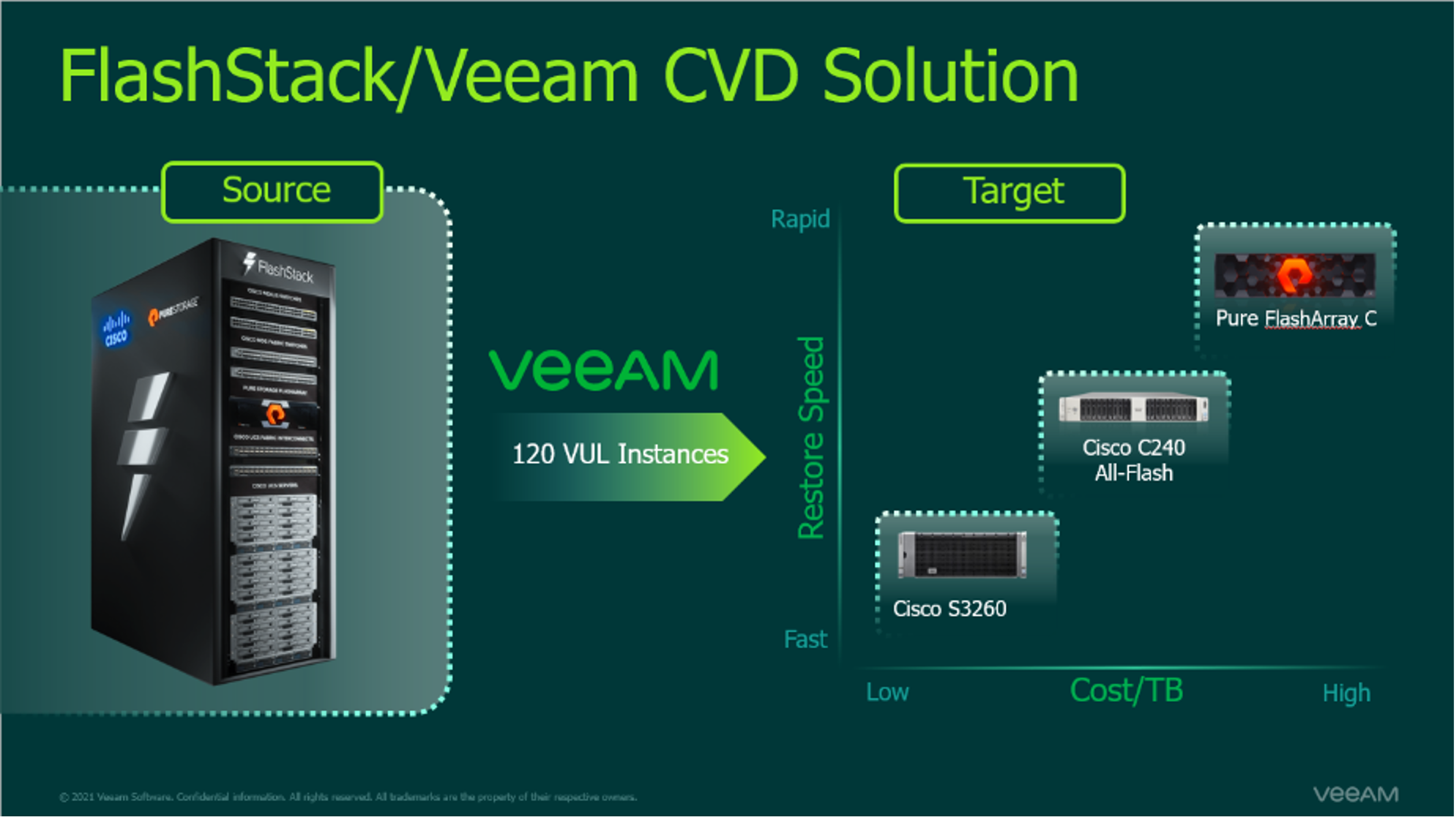 Extend your organization resilience to business essential applications with Veeam, Pure and cisco Storage
