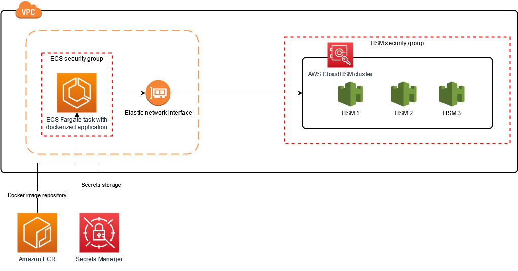 Integrate CloudHSM PKCS #11 Library 5.0 with serverless workloads