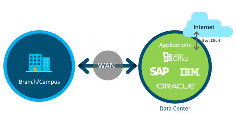 8 Factors why you need to pick Cisco Viptela SD-WAN