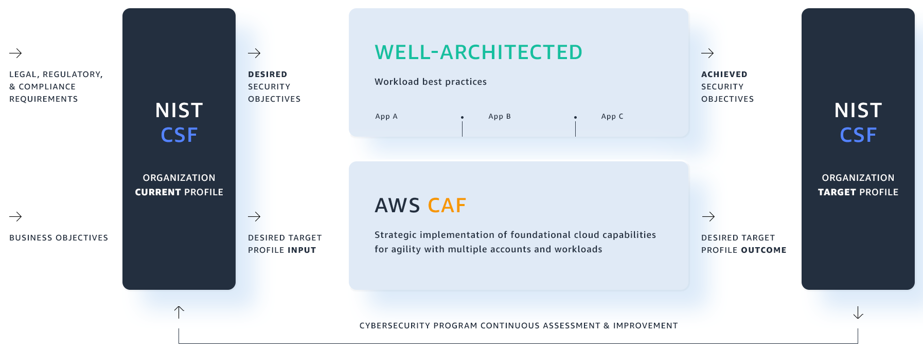 Optimizing cloud governance upon AWS: Integrating the NIST Cybersecurity Framework, AWS Cloud Adoption Framework, and AWS Well-Architected