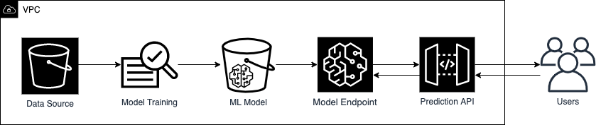 7 methods to improve security of one's machine learning workflows