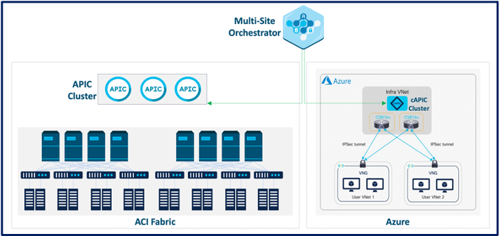 Cisco Secure Firewall insertion making use of Cisco cAPIC in Azure