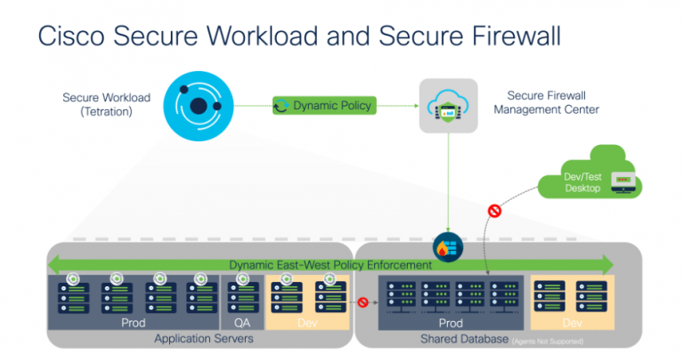 Secure secure and Workload Firewall – Unified Segmentation