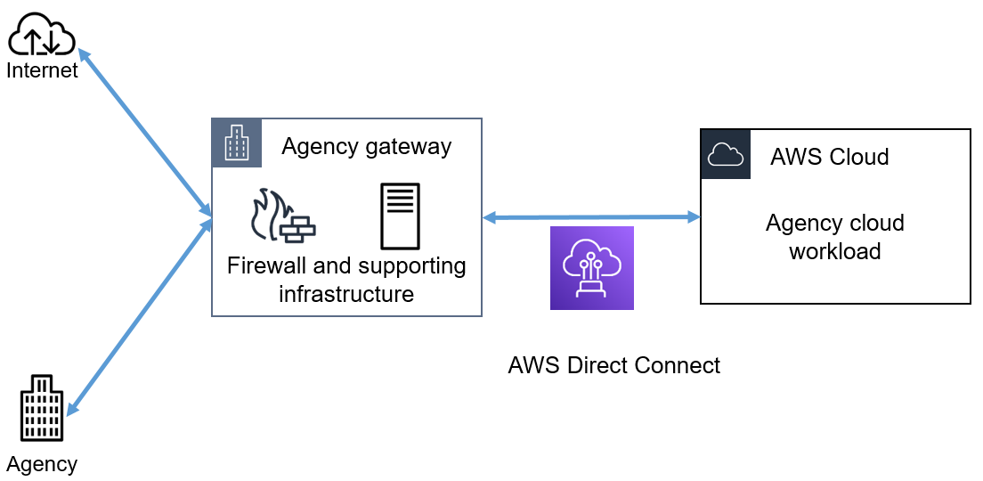 Methods to meeting Australian Federal government gateway requirements on AWS