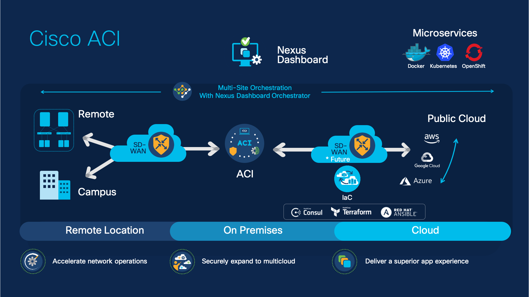Cisco ACI 5.2 is here now. Your hybrid cloud environment with new features simplify.