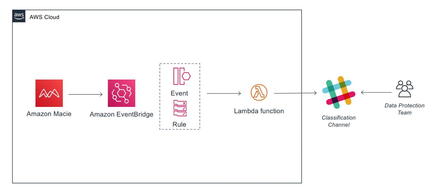 Developing a notification workflow from sensitive data discover with Amazon Macie, Amazon EventBridge, AWS Lambda, and Slack