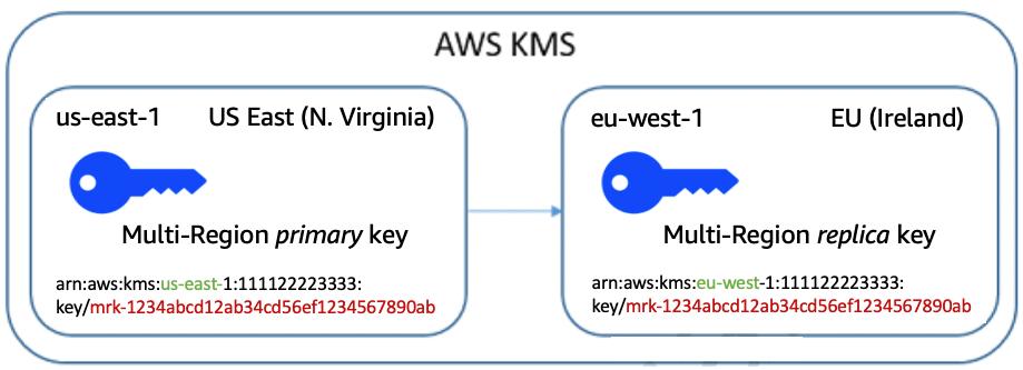 Encrypt global data client-side with AWS KMS multi-Region keys