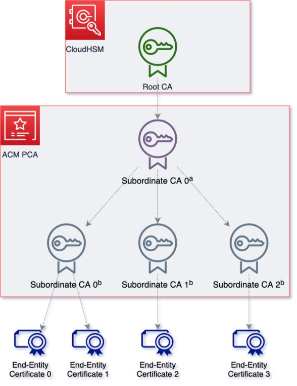 Create a transportable root CA making use of AWS ACM plus CloudHSM Private CA