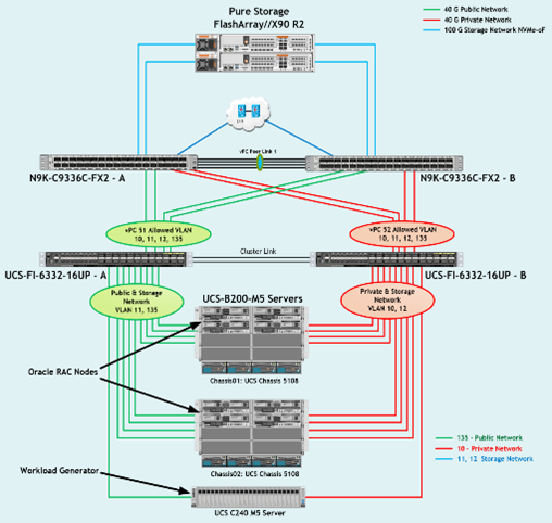 Stretching Cisco Designed Oracle Infrastructures with Reduced Protocols Latency