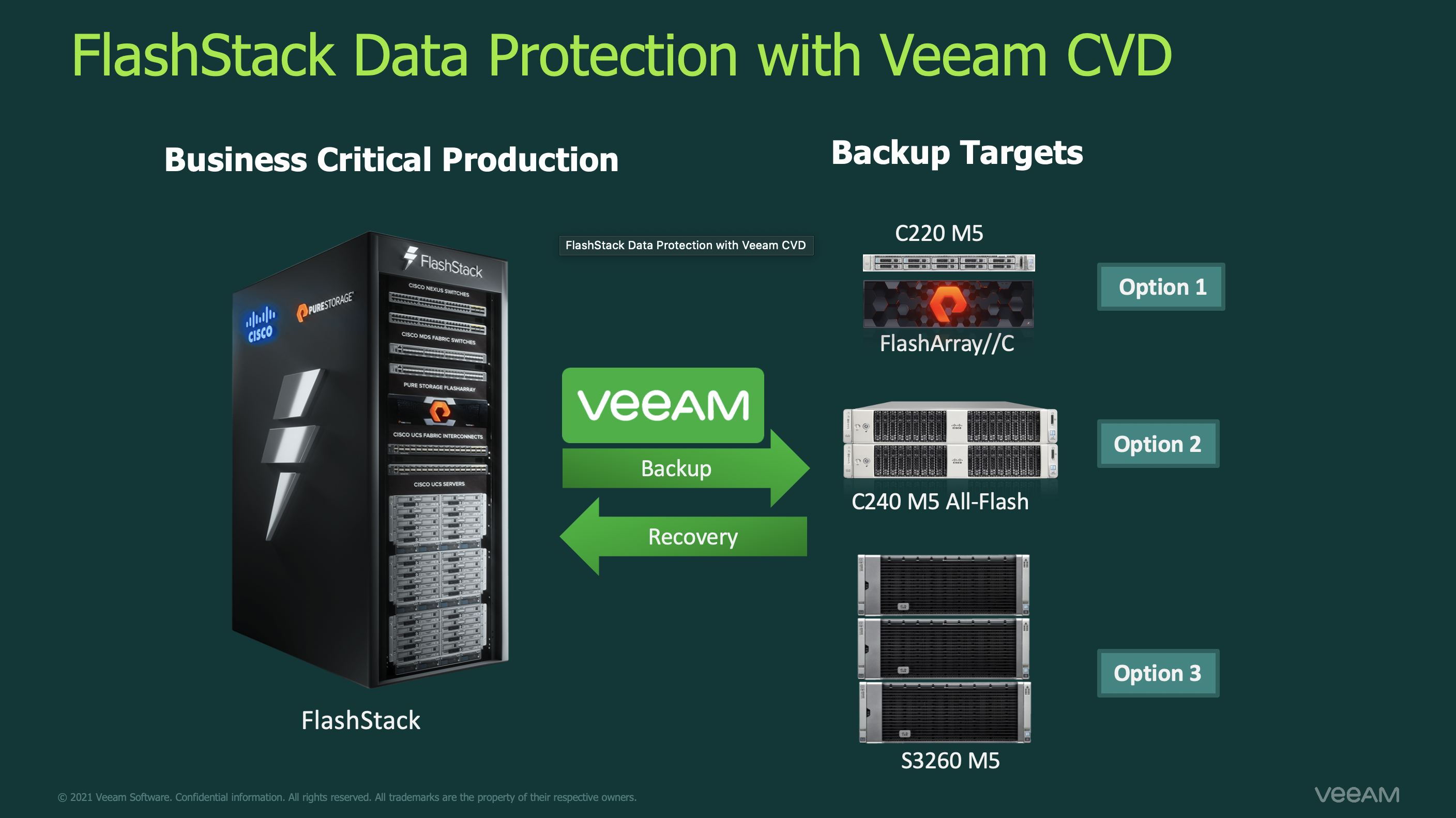 Cisco Validated Style (CVD) for FlashStack Information Protection with Veeam