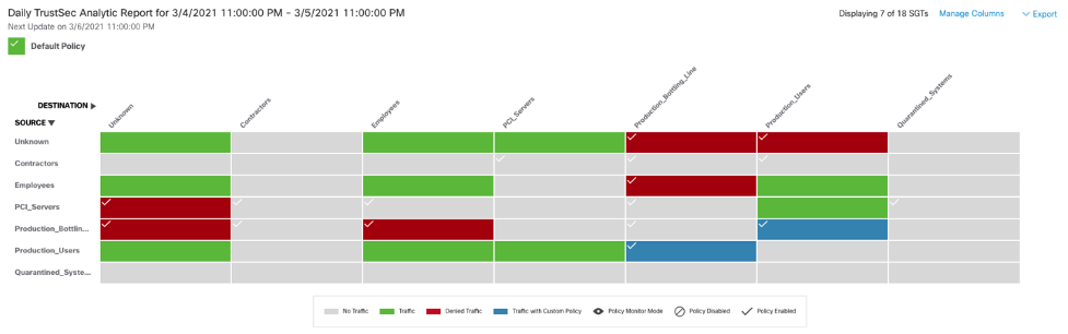 TrustSec Policy Analytics – Component Two: Policy Visualization
