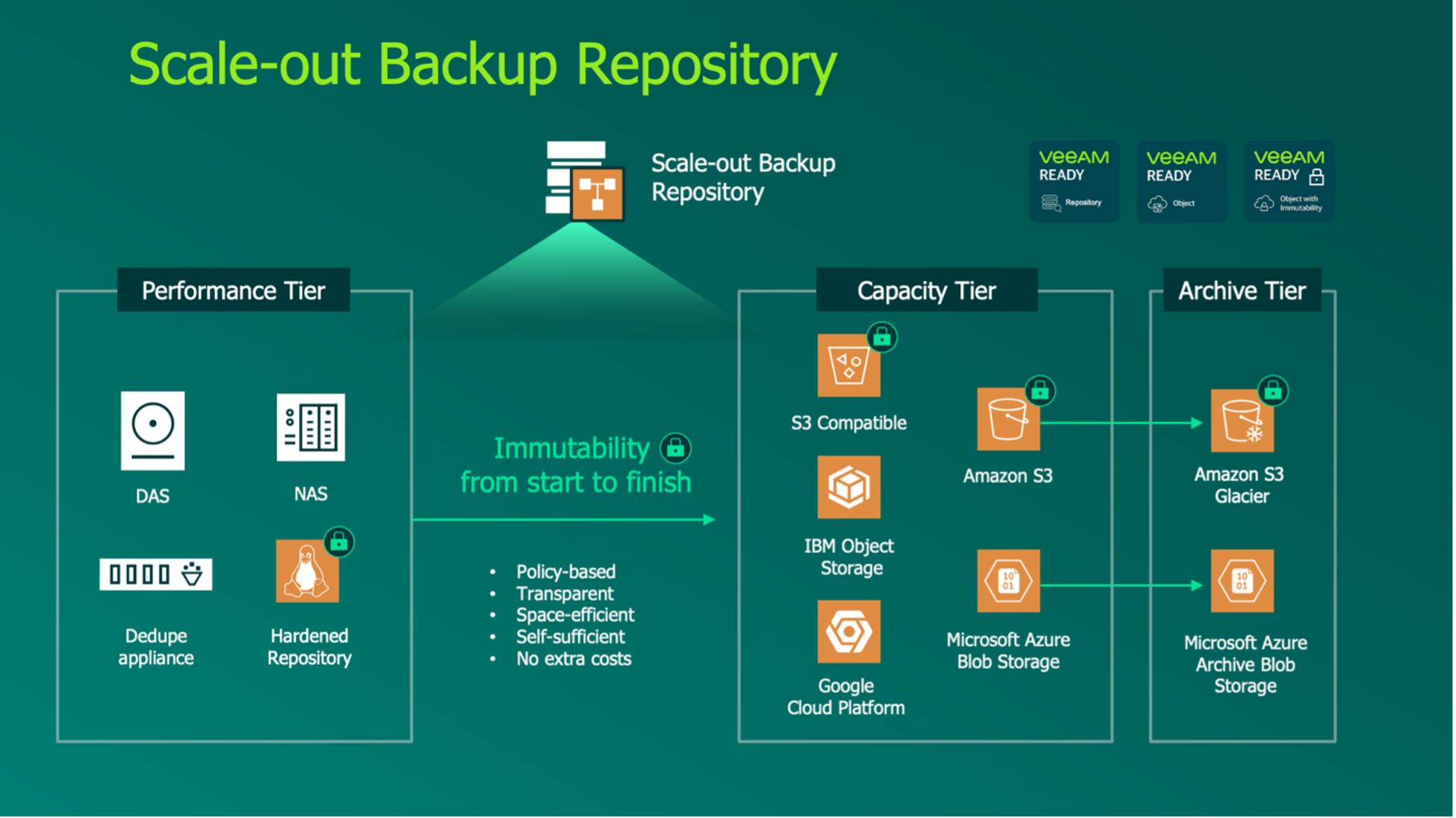 How to work with a SOBR with Veeam Back-up & Replication