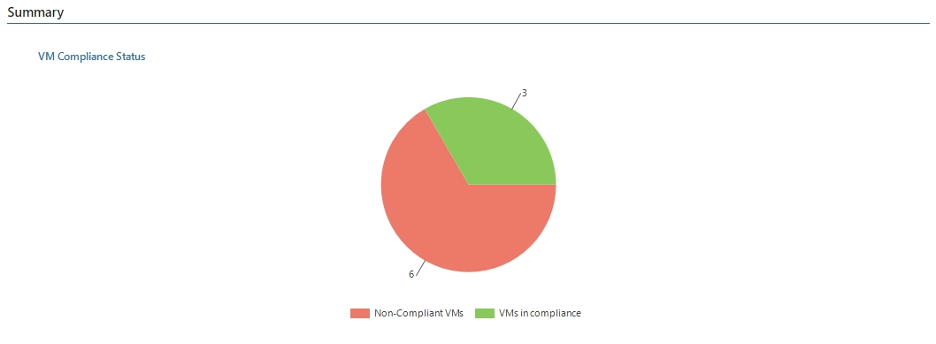 3 Reasons Every continuing company Should Use Veeam ONE