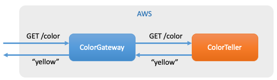 How to use ACM Private CA for enabling mTLS in AWS App Mesh