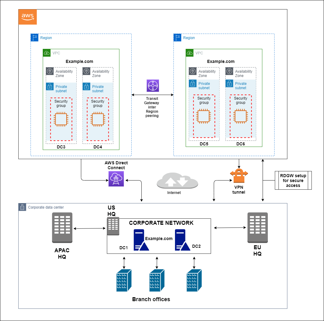 Securely extend and access on-premises Active Directory domain controllers in AWS